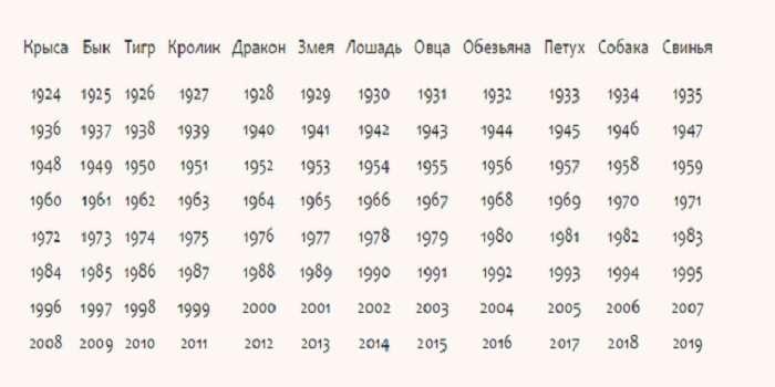 Гороскоп на 2021 год по знакам зодиака и по году рождения от Глобы