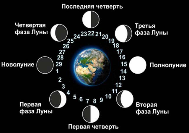 Фазы луны в апреле 2021 года по дням